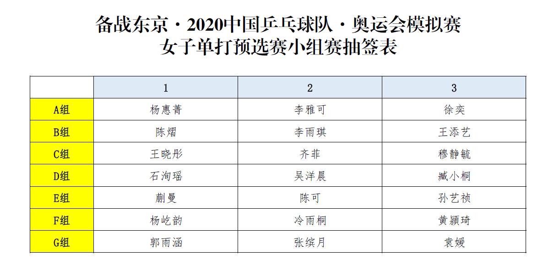 国乒东奥模拟赛女单签表 陈梦孙颖莎各守半区