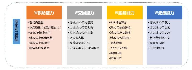 """688平台商家成长体系全新上线"""""""