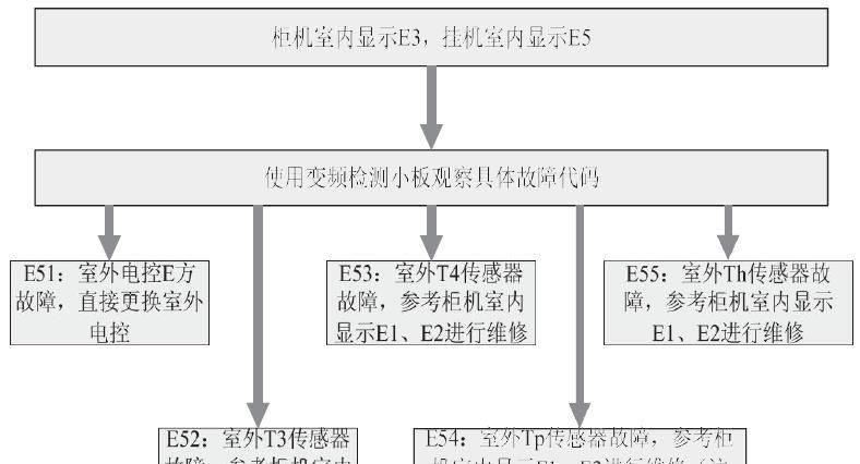 1)在室外机电控盒上接上美的变频空调检测仪,观察美的变频空调检测仪显示屏上显示的故障代码;   (2)若美的变频空调检测仪上显示e51,则代表室外e方故障,需更换整个室外电控盒;   (3)若美的变频空调检测仪上显示e52,则代表室外冷凝器t3传感器故障图片