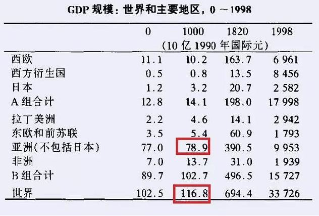 宋朝经济总量占世界比例_宋朝服饰