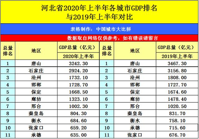 广东省东莞市gdp排名2020_2020上半年广东gdp城市排名 只有深圳跟汕尾处于正增长