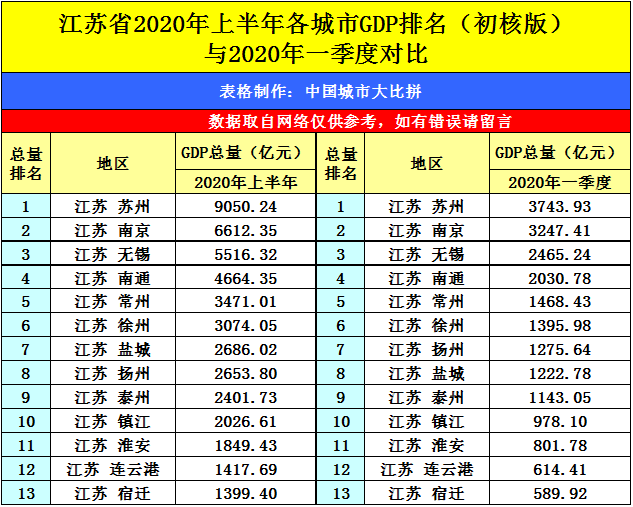 江苏一省宿迁市gdp排名第几_宿迁8月平均工资5千7,新房均价近8千
