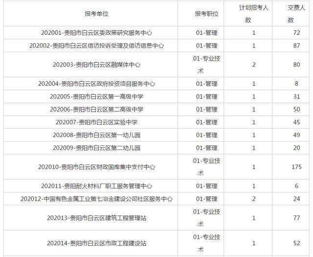 贵阳白云区人口2020总人数口_贵阳白云区站街女