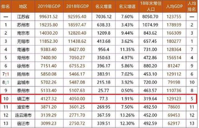 地级市人均实际gdp_广西各地级市2019年GDP汇总