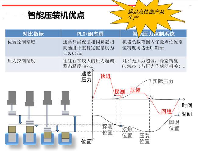 四川伺服压力机电动压力机 四川快速压力