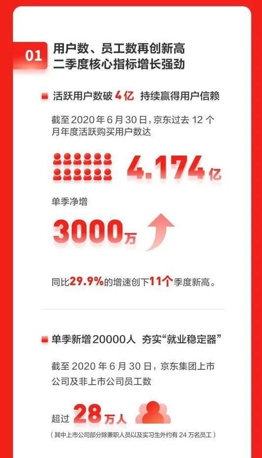稳定人心带动行业前行,京东业绩大增,做惊涛骇浪中的压舱石