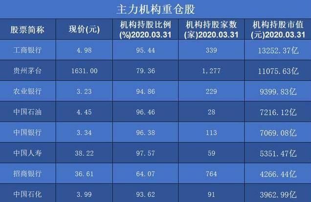 10大主力有1000亿股的重仓(单),600519被11075亿主力抢了
