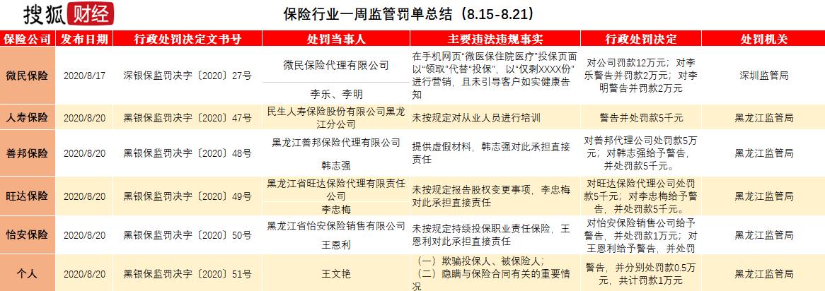 """金融监管罚单周报:中国信达因不良资产收购被罚,建行本周获罚金罚单双""""冠"""""""