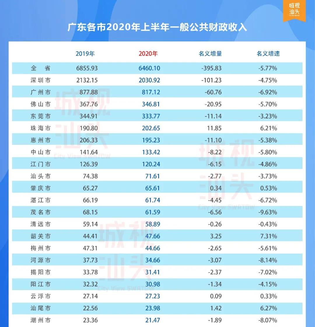 2020年汕头gdp_汕头友联2020年校服