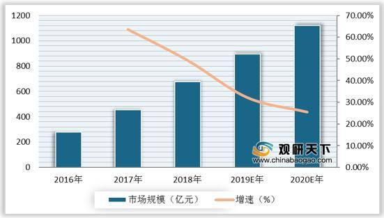 电商提高gdp_电商成为 经济增长的重要来源