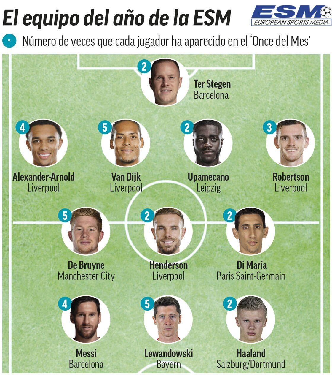 媒体联盟评赛季11人:利物浦4将入选 拜仁