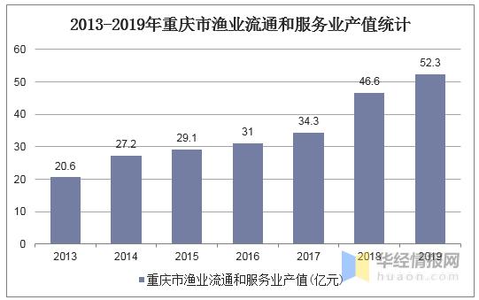 2019重庆经济总量_重庆夜景
