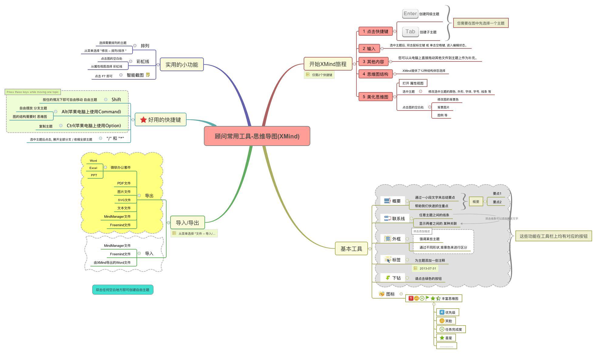 管理学基础-第一章管理学概述 - 思维导图
