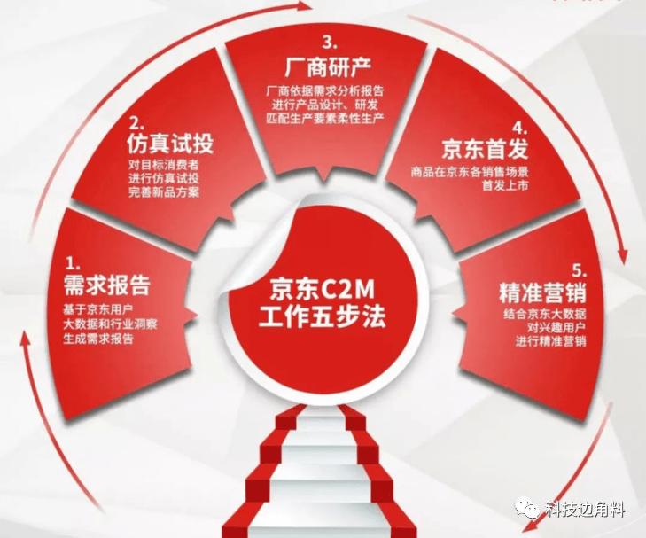 原创             定制京品即爆品:看京东家电C2M模式如何改写行业