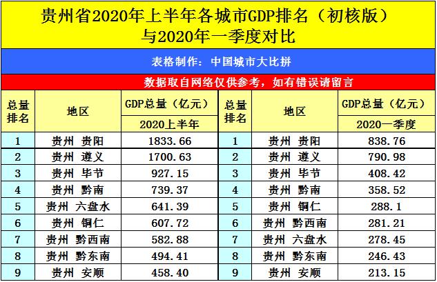 2020年太和县GDP数据_安徽GDP 挤身 全国前十,但仍有上升空间