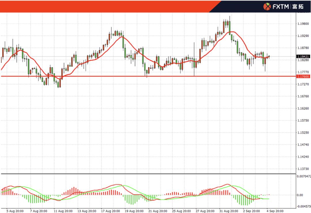 FXTM富拓:美元、欧元、英镑、澳元、黄金、原油、股指一周走势回顾与展望