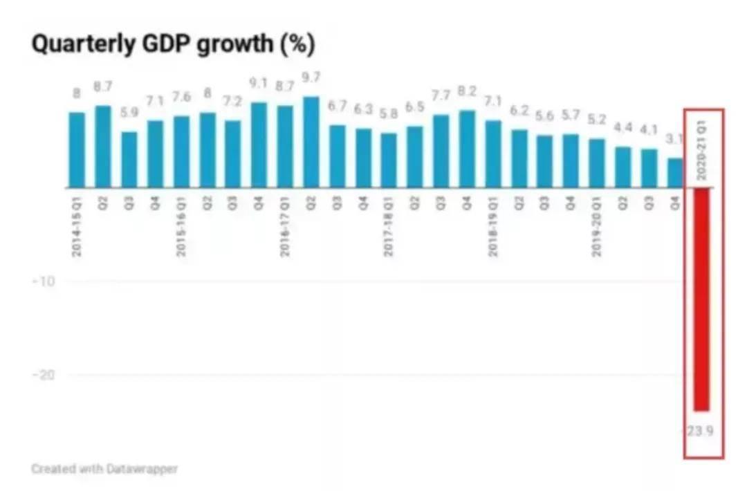 美国gdp季度增长率_美国gdp构成比例图