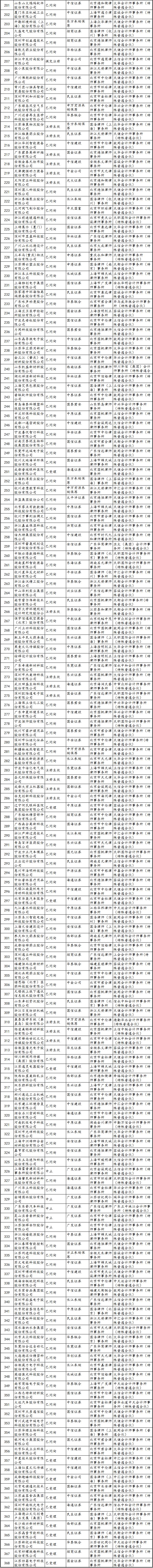 最新IPO排队名单(附中介名单)