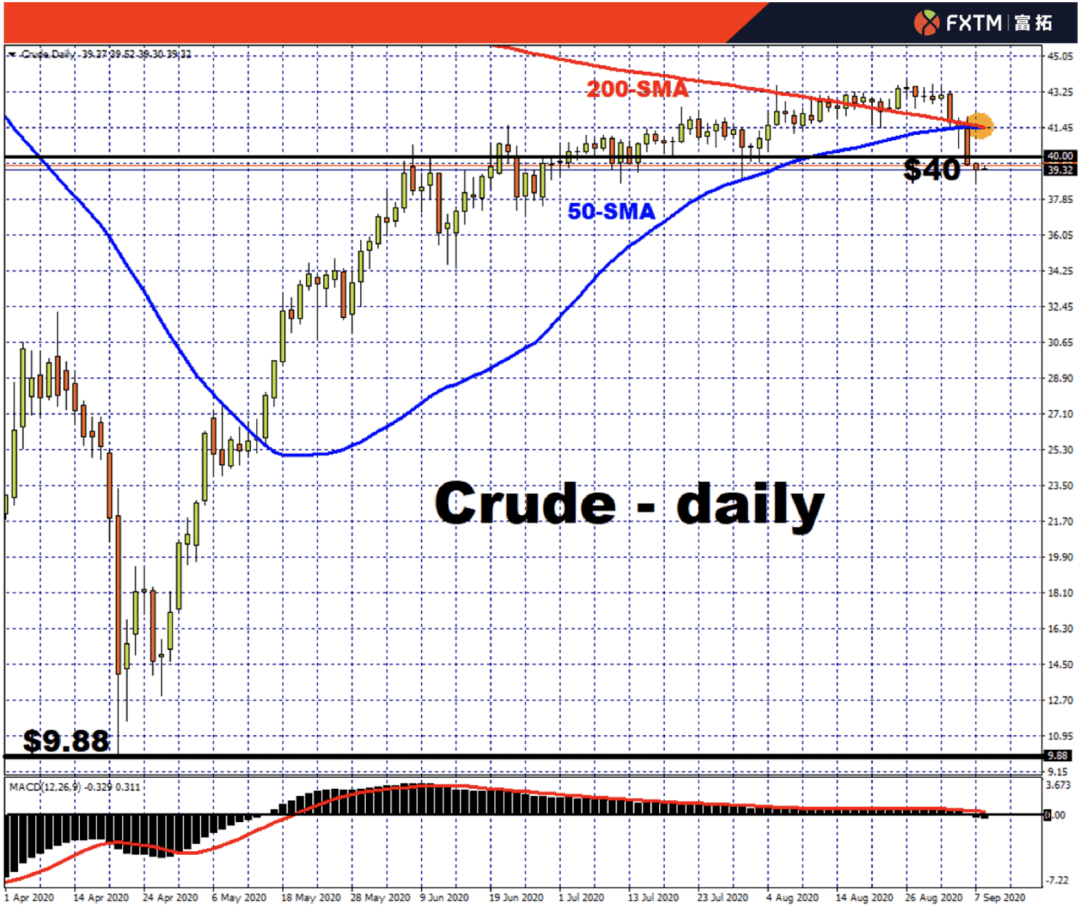 "FXTM富拓:原油市场形成""黄金交叉""目前可能无济于事"