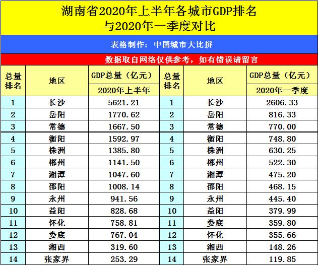 肇庆各区县gdp排名2020上半年_肇庆控规图2020