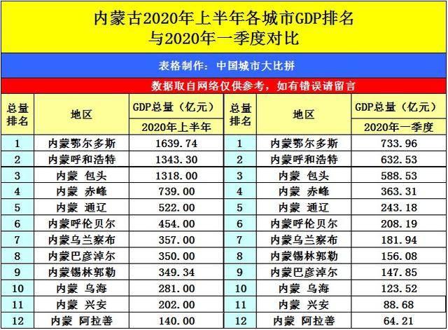 湖南岳阳与内蒙古鄂尔多斯的2020上半年GDP出炉,两者排名怎样?