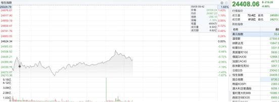 <b>郎世杰:南下资金持续流入港股</b>
