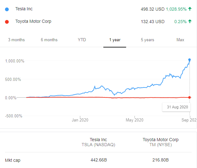 """特斯拉股价单日暴跌21% """"车企市值第一""""短期仍难易主"""