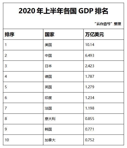 2020年上半年各国GDP排名已出!各国争锋,中国表现亮眼!