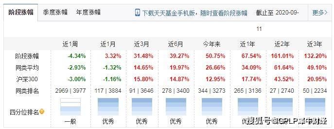 """宝盈基金旗下一基金业绩忽""""变脸"""" 基金资产规模年内波动明显"""