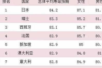 日本人均寿命2021_日本历年人均gdp