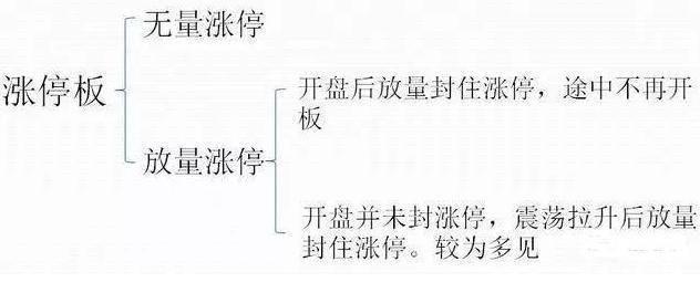 中国股市,一旦你的股票突然涨停,你该持有还是落袋为安?精辟!