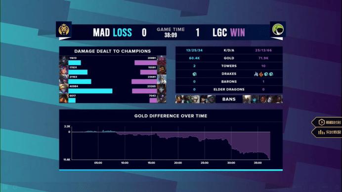 "S10入围赛第四日:LGD强敌出现了!LG""C""真要大于D?_比赛"
