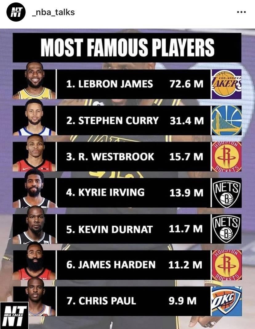 现役NBA球迷最多的七位球星:库里第二 杜