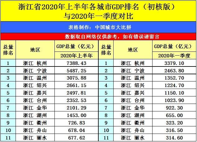 衢州gdp2020全年GDP_衢州gdp