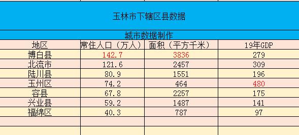 广西各县经济总量排名_广西经济排名图