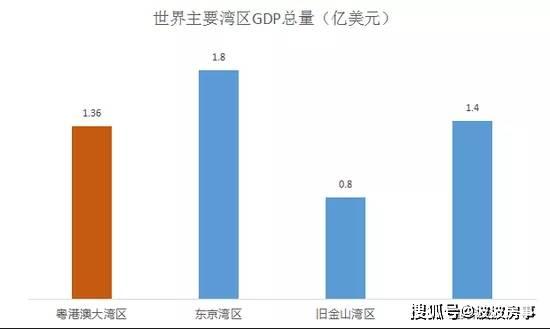 2017年粤港澳经济总量是多少_粤港澳大湾区图片