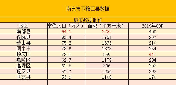 顺庆区经济总量_顺庆区统计局何殊睿