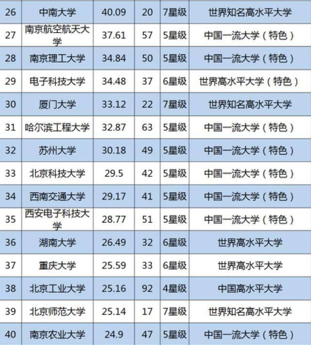 人均科研经费高校排名_世界人均gdp排名