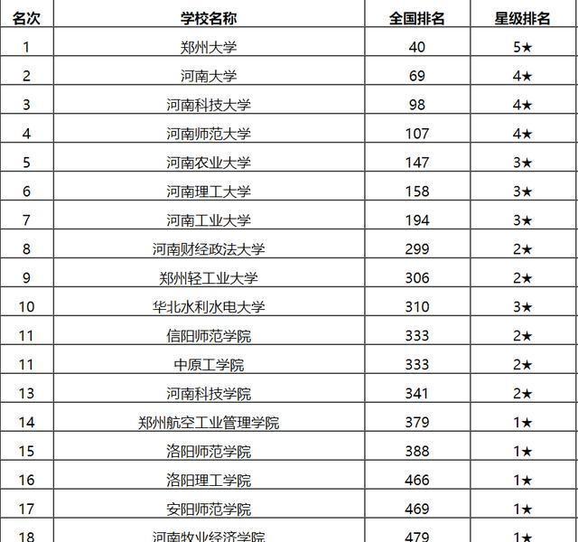 河南省大学排名_河南省大学放假时间表