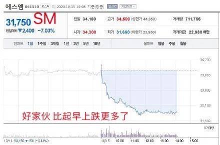上市股票|原创防弹公司上市股票狂跌,每股亏损超270元,粉丝还想买股救市