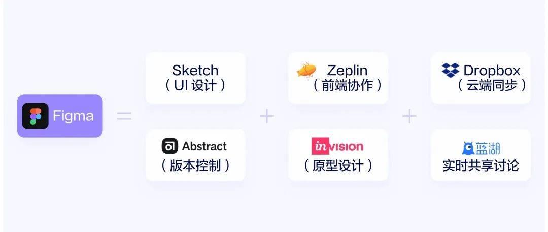 Figma 协作UI设计工具 原型工具 第5张