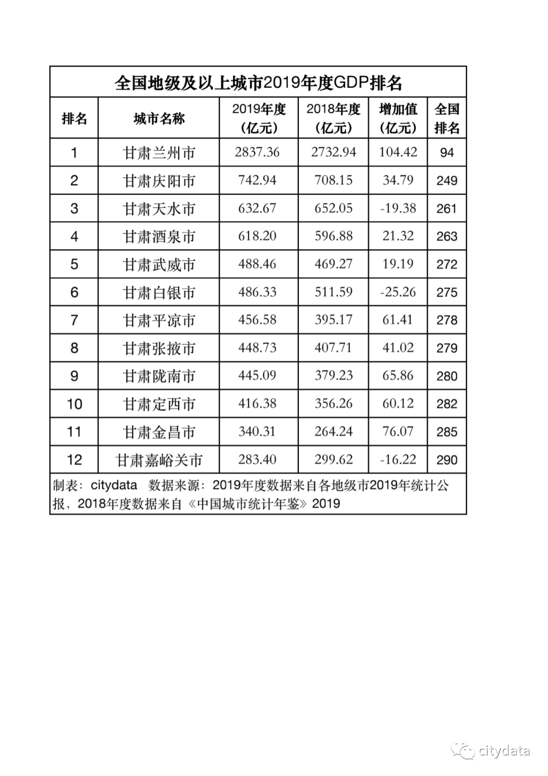 甘肃gdp排名_西北五省前三季度GDP排名情况:陕西第一、宁夏增速第一