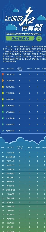 """40""""天府旅游名县候选县""""旅游资源、酒"""
