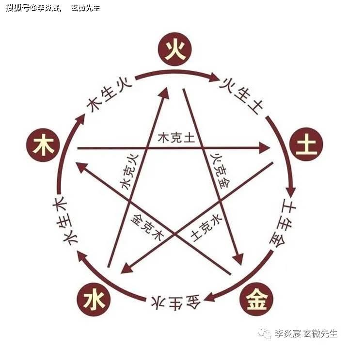 六爻择吉法