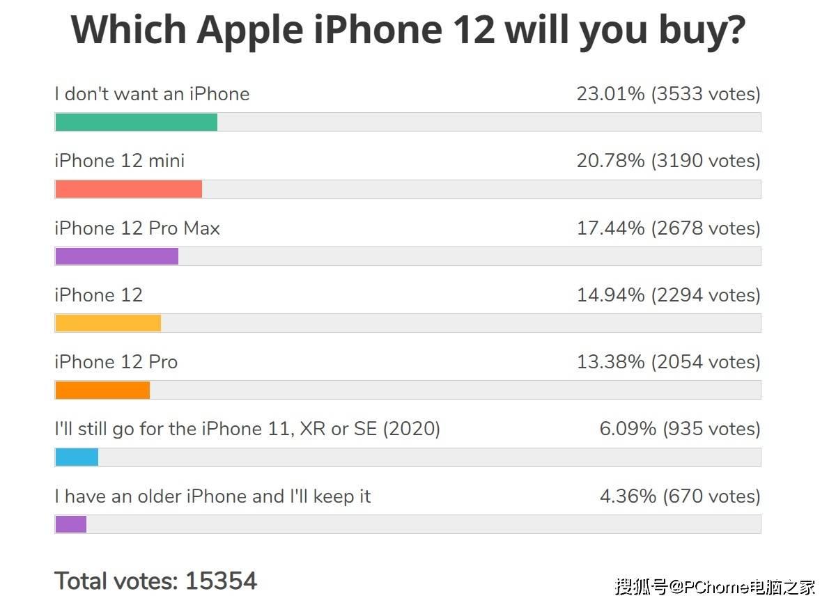 苹果iPhone 12系列用户调查 mini购买意向最高