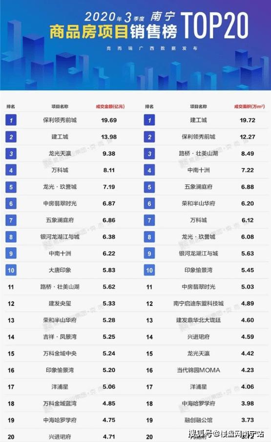 南宁3季度商品房销售榜TOP20出炉!2万+高价楼盘入围&五象占10盘