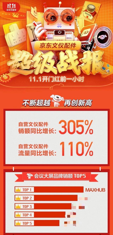 11.11首捷!MAXHUB京东会议平板品类开门红