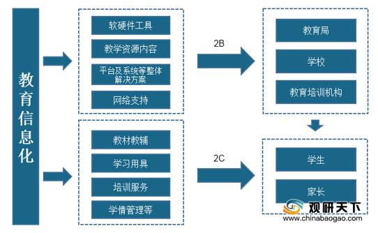 中国教育信息化市场规模稳定增长 其中中小学教育占比最高'欧冠赛事下注平台'(图2)