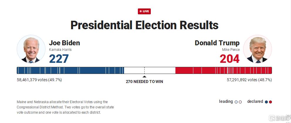 """原创             美国大选结果未定,A股""""总统概念""""涨势不停!"""