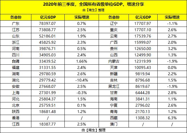 东北三省企业gdp排名榜_31省份上半年GDP数据出炉 东北三省增速排名垫底